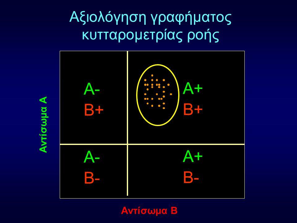 Αξιολόγηση γραφήματος κυτταρομετρίας ροής Αντίσωμα Α Αντίσωμα Β Α- Α+ Β- Α- Α+ Β+