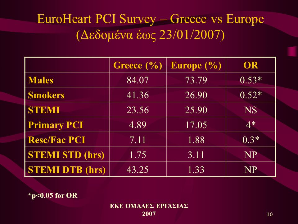 10 EuroHeart PCI Survey – Greece vs Europe (Δεδομένα έως 23/01/2007) Greece (%)Europe (%)OR Males84.0773.790.53* Smokers41.3626.900.52* STEMI23.5625.90NS Primary PCI4.8917.054* Resc/Fac PCI7.111.880.3* STEMI STD (hrs)1.753.11NP STEMI DTB (hrs)43.251.33NP *p<0.05 for OR