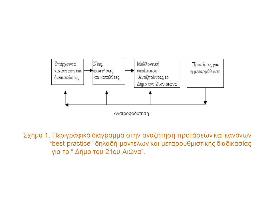 """Σχήμα 1. Περιγραφικό διάγραμμα στην αναζήτηση προτάσεων και κανόνων """"best practice"""" δηλαδή μοντέλων και μεταρρυθμιστικής διαδικασίας για το """" Δήμο του"""