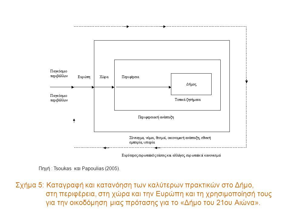 Σχήμα 5: Καταγραφή και κατανόηση των καλύτερων πρακτικών στο Δήμο, στη περιφέρεια, στη χώρα και την Ευρώπη και τη χρησιμοποίησή τους για την οικοδόμηση μιας πρότασης για το «Δήμο του 21ου Αιώνα».