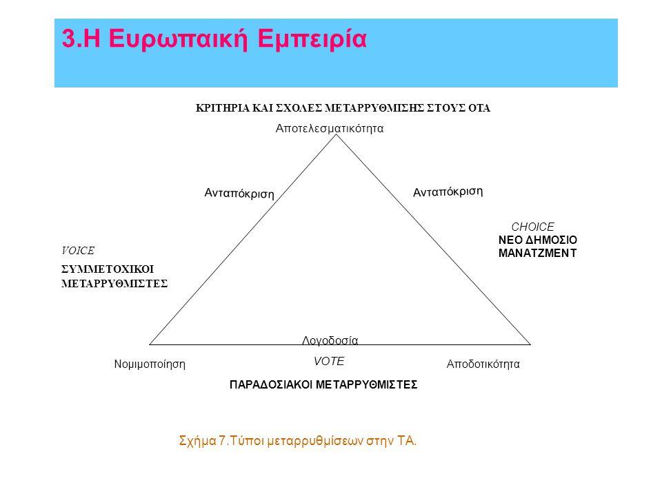 Σχήμα 7.Τύποι μεταρρυθμίσεων στην ΤΑ.