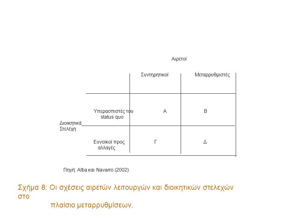 Αιρετοί ΣυντηρητικοίΜεταρρυθμιστές Υπερασπιστές του ΑΒ status quo Διοικητικά Στελέχη Ευνοϊκοί προς ΓΔ αλλαγές Σχήμα 8: Οι σχέσεις αιρετών λειτουργών και διοικητικών στελεχών στο πλαίσιο μεταρρυθμίσεων.