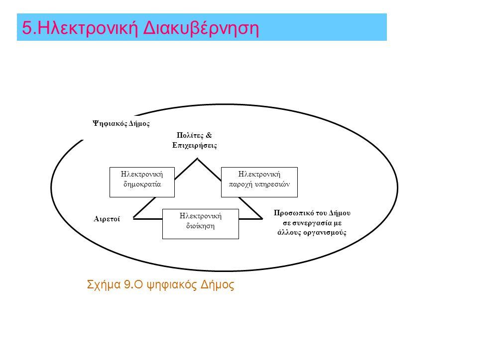 Σχήμα 9.Ο ψηφιακός Δήμος Αιρετοί Προσωπικό του Δήμου σε συνεργασία με άλλους οργανισμούς Πολίτες & Επιχειρήσεις Ηλεκτρονική παροχή υπηρεσιών Ηλεκτρονι