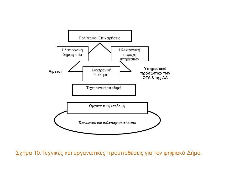 Σχήμα 10.Τεχνικές και οργανωτικές προυποθέσεις για τον ψηφιακό Δήμο. Αιρετοί Υπηρεσιακό προσωπικό των ΟΤΑ & της ΔΔ Πολίτες & Επιχειρήσεις Ηλεκτρονική