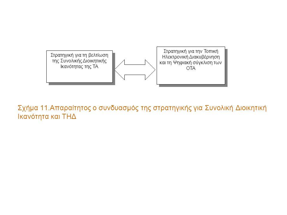 Σχήμα 11.Απαραίτητος ο συνδυασμός της στρατηγικής για Συνολική Διοικητική Ικανότητα και ΤΗΔ Στρατηγική για την Τοπική Ηλεκτρονική Διακυβέρνηση και τη