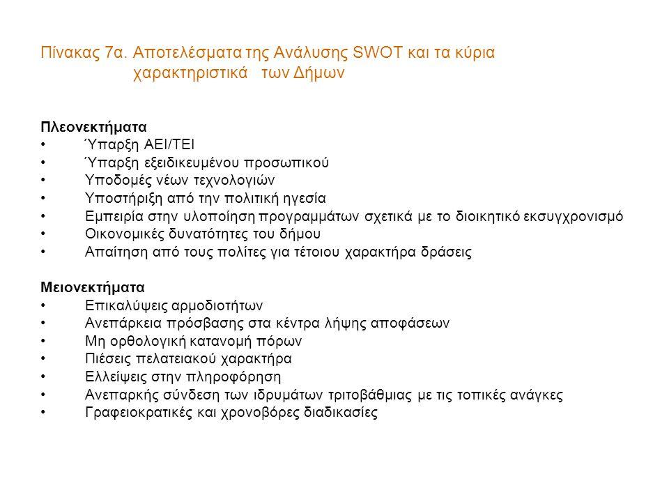 Πίνακας 7α. Αποτελέσματα της Ανάλυσης SWOT και τα κύρια χαρακτηριστικά των Δήμων Πλεονεκτήματα •Ύπαρξη ΑΕΙ/ΤΕΙ •Ύπαρξη εξειδικευμένου προσωπικού •Υποδ