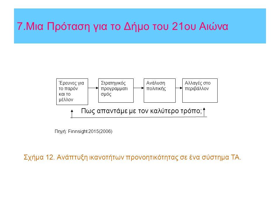 7.Μια Πρόταση για το Δήμο του 21ου Αιώνα Αλλαγές στο περιβάλλον Έρευνες για το παρόν και το μέλλον Στρατηγικός προγραμματι σμός Ανάλυση πολιτικής Πως απαντάμε με τον καλύτερο τρόπο; Πηγή: Finnsight 2015(2006) Σχήμα 12.
