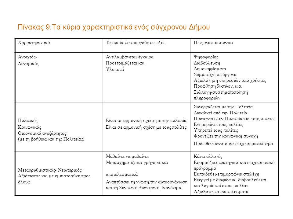 Πίνακας 9.Τα κύρια χαρακτηριστικά ενός σύγχρονου Δήμου ΧαρακτηριστικάΤα οποία λειτουργούν ως εξής:Πώς αναπτύσσονται Ανοιχτός- Δυναμικός Αντιλαμβάνεται έγκαιρα Προετοιμάζεται και Υλοποιεί Ψηφοφορίες Διαβούλευση Δημοψηφίσματα Συμμετοχή σε όργανα Αξιολόγηση υπηρεσιών από χρήστες Προώθηση δικτύων, κ.α.