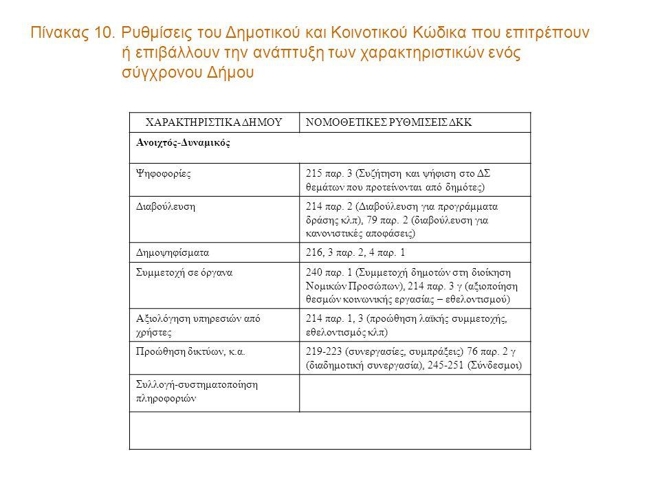 Πίνακας 10. Ρυθμίσεις του Δημοτικού και Κοινοτικού Κώδικα που επιτρέπουν ή επιβάλλουν την ανάπτυξη των χαρακτηριστικών ενός σύγχρονου Δήμου ΧΑΡΑΚΤΗΡΙΣ