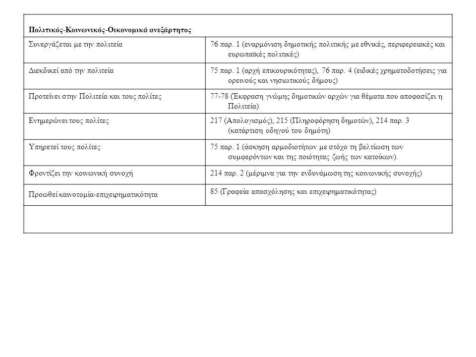 Πολιτικός-Κοινωνικός-Οικονομικά ανεξάρτητος Συνεργάζεται με την πολιτεία76 παρ. 1 (εναρμόνιση δημοτικής πολιτικής με εθνικές, περιφερειακές και ευρωπα