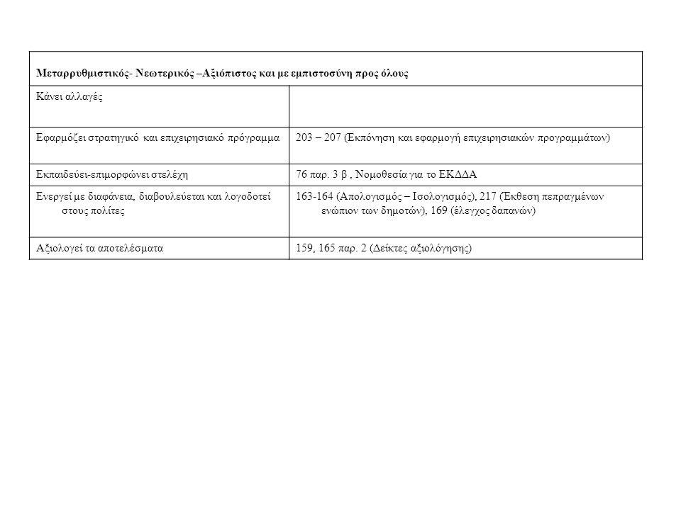 Μεταρρυθμιστικός- Νεωτερικός –Αξιόπιστος και με εμπιστοσύνη προς όλους Κάνει αλλαγές Εφαρμόζει στρατηγικό και επιχειρησιακό πρόγραμμα203 – 207 (Εκπόνηση και εφαρμογή επιχειρησιακών προγραμμάτων) Εκπαιδεύει-επιμορφώνει στελέχη76 παρ.