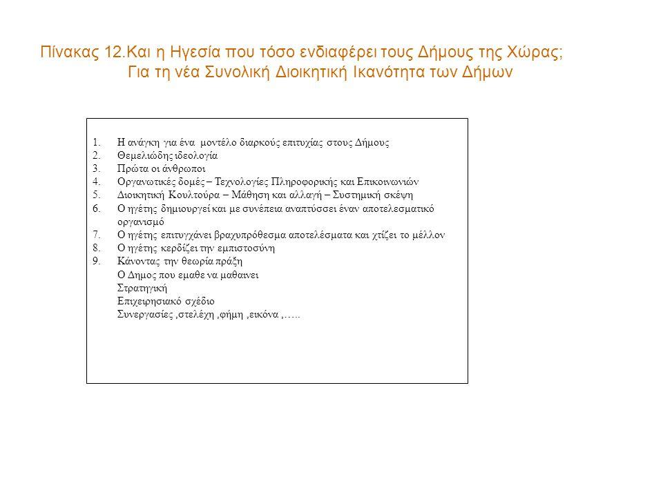 Πίνακας 12.Και η Ηγεσία που τόσο ενδιαφέρει τους Δήμους της Χώρας; Για τη νέα Συνολική Διοικητική Ικανότητα των Δήμων 1.Η ανάγκη για ένα μοντέλο διαρκούς επιτυχίας στους Δήμους 2.Θεμελιώδης ιδεολογία 3.Πρώτα οι άνθρωποι 4.Οργανωτικές δομές – Τεχνολογίες Πληροφορικής και Επικοινωνιών 5.Διοικητική Κουλτούρα – Μάθηση και αλλαγή – Συστημική σκέψη 6.Ο ηγέτης δημιουργεί και με συνέπεια αναπτύσσει έναν αποτελεσματικό οργανισμό 7.Ο ηγέτης επιτυγχάνει βραχυπρόθεσμα αποτελέσματα και χτίζει το μέλλον 8.Ο ηγέτης κερδίζει την εμπιστοσύνη 9.Κάνοντας την θεωρία πράξη Ο Δημος που εμαθε να μαθαινει Στρατηγική Επιχειρησιακό σχέδιο Συνεργασίες,στελέχη,φήμη,εικόνα,…..