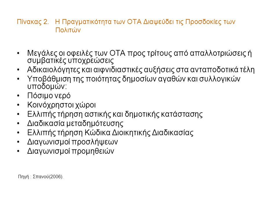 Πίνακας 2. Η Πραγματικότητα των ΟΤΑ Διαψεύδει τις Προσδοκίες των Πολιτών •Μεγάλες οι οφειλές των ΟΤΑ προς τρίτους από απαλλοτριώσεις ή συμβατικές υποχ