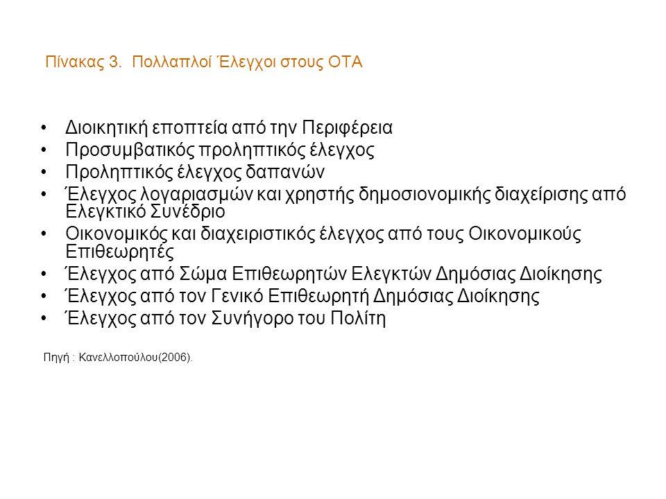 Πίνακας 3. Πολλαπλοί Έλεγχοι στους ΟΤΑ •Διοικητική εποπτεία από την Περιφέρεια •Προσυμβατικός προληπτικός έλεγχος •Προληπτικός έλεγχος δαπανών •Έλεγχο