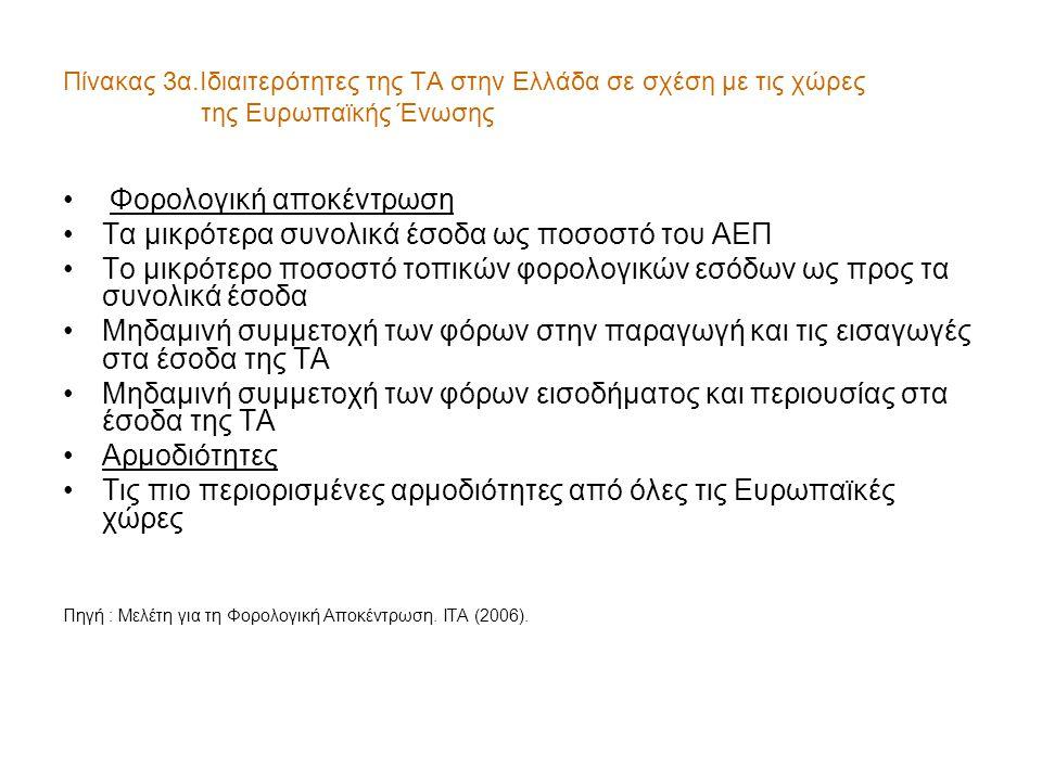 Πίνακας 3α.Ιδιαιτερότητες της ΤΑ στην Ελλάδα σε σχέση με τις χώρες της Ευρωπαϊκής Ένωσης • Φορολογική αποκέντρωση •Τα μικρότερα συνολικά έσοδα ως ποσοστό του ΑΕΠ •Το μικρότερο ποσοστό τοπικών φορολογικών εσόδων ως προς τα συνολικά έσοδα •Μηδαμινή συμμετοχή των φόρων στην παραγωγή και τις εισαγωγές στα έσοδα της ΤΑ •Μηδαμινή συμμετοχή των φόρων εισοδήματος και περιουσίας στα έσοδα της ΤΑ •Αρμοδιότητες •Τις πιο περιορισμένες αρμοδιότητες από όλες τις Ευρωπαϊκές χώρες Πηγή : Μελέτη για τη Φορολογική Αποκέντρωση.