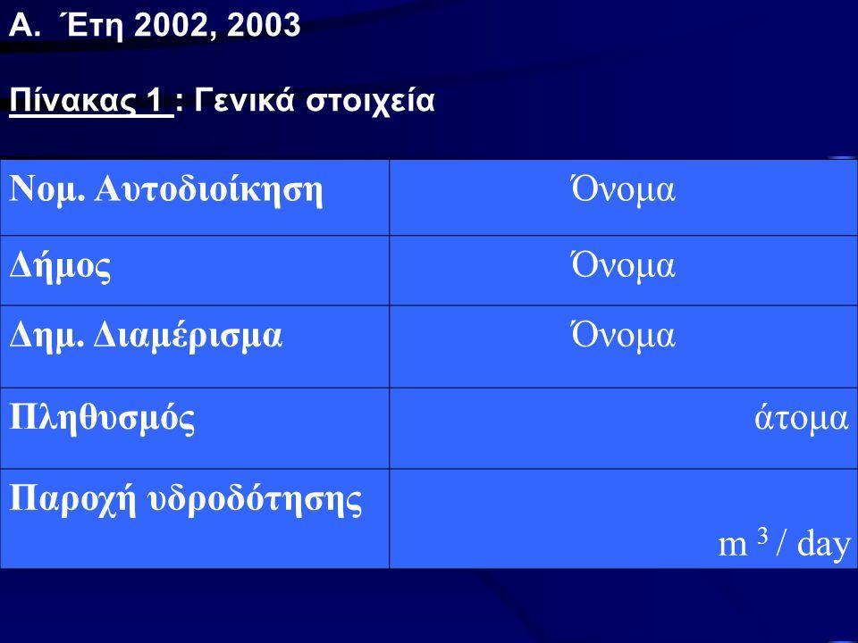 Α. Έτη 2002, 2003 Πίνακας 1 : Γενικά στοιχεία Νομ. ΑυτοδιοίκησηΌνομα ΔήμοςΌνομα Δημ. ΔιαμέρισμαΌνομα Πληθυσμός άτομα Παροχή υδροδότησης m 3 / day