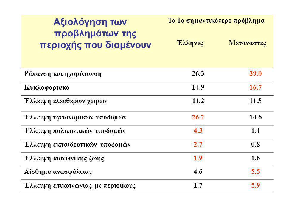 Αξιολόγηση των προβλημάτων της περιοχής που διαμένουν Το 1ο σημαντικότερο πρόβλημα ΈλληνεςΜετανάστες Ρύπανση και ηχορύπανση26.339.0 Κυκλοφοριακό14.916.7 Έλλειψη ελεύθερων χώρων11.211.5 Έλλειψη υγειονομικών υποδομών26.214.6 Έλλειψη πολιτιστικών υποδομών4.31.1 Έλλειψη εκπαιδευτικών υποδομών2.70.8 Έλλειψη κοινωνικής ζωής1.91.6 Αίσθημα ανασφάλειας4.65.5 Έλλειψη επικοινωνίας με περιοίκους1.75.9