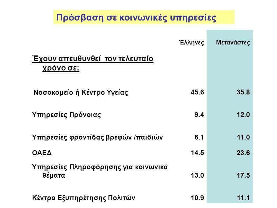 ΈλληνεςΜετανάστες Έχουν απευθυνθεί τον τελευταίο χρόνο σε: Νοσοκομείο ή Κέντρο Υγείας45.635.8 Υπηρεσίες Πρόνοιας9.412.0 Υπηρεσίες φροντίδας βρεφών /παιδιών6.111.0 ΟΑΕΔ14.523.6 Υπηρεσίες Πληροφόρησης για κοινωνικά θέματα13.017.5 Κέντρα Εξυπηρέτησης Πολιτών10.911.1 Πρόσβαση σε κοινωνικές υπηρεσίες