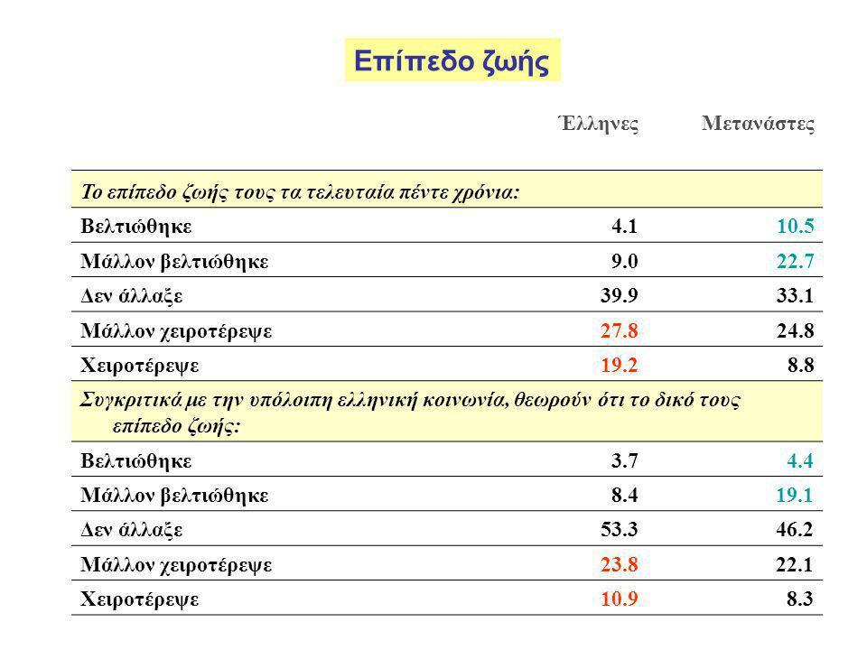 ΈλληνεςΜετανάστες Το επίπεδο ζωής τους τα τελευταία πέντε χρόνια: Βελτιώθηκε4.1 10.5 Μάλλον βελτιώθηκε9.0 22.7 Δεν άλλαξε39.9 33.1 Μάλλον χειροτέρεψε27.8 24.8 Χειροτέρεψε19.2 8.8 Συγκριτικά με την υπόλοιπη ελληνική κοινωνία, θεωρούν ότι το δικό τους επίπεδο ζωής: Βελτιώθηκε3.7 4.4 Μάλλον βελτιώθηκε8.4 19.1 Δεν άλλαξε53.3 46.2 Μάλλον χειροτέρεψε23.8 22.1 Χειροτέρεψε10.9 8.3 Επίπεδο ζωής