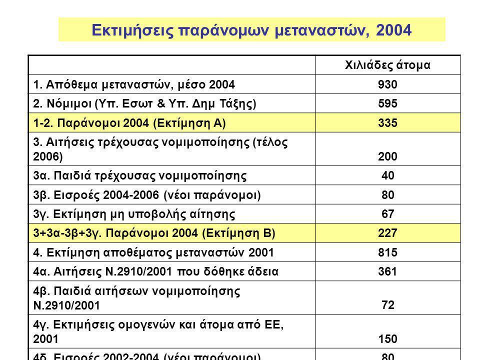 Εκτιμήσεις παράνομων μεταναστών, 2004 Xιλιάδες άτομα 1.