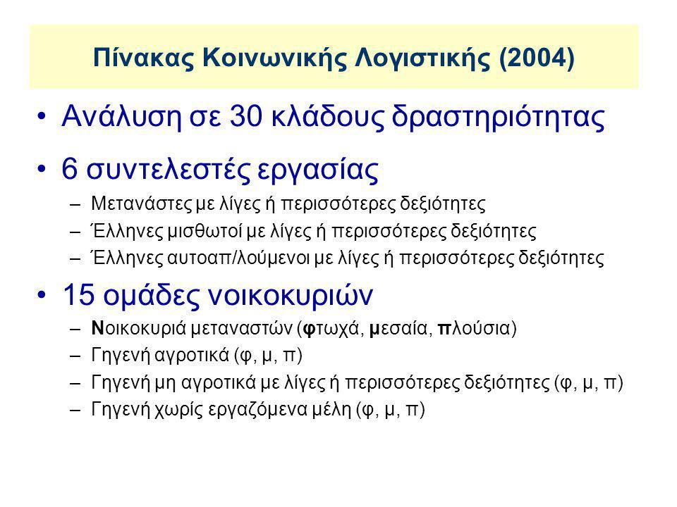Πίνακας Κοινωνικής Λογιστικής (2004) •Ανάλυση σε 30 κλάδους δραστηριότητας •6 συντελεστές εργασίας –Μετανάστες με λίγες ή περισσότερες δεξιότητες –Έλληνες μισθωτοί με λίγες ή περισσότερες δεξιότητες –Έλληνες αυτοαπ/λούμενοι με λίγες ή περισσότερες δεξιότητες •15 ομάδες νοικοκυριών –Νοικοκυριά μεταναστών (φτωχά, μεσαία, πλούσια) –Γηγενή αγροτικά (φ, μ, π) –Γηγενή μη αγροτικά με λίγες ή περισσότερες δεξιότητες (φ, μ, π) –Γηγενή χωρίς εργαζόμενα μέλη (φ, μ, π)