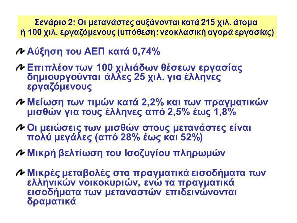 Αύξηση του ΑΕΠ κατά 0,74% Επιπλέον των 100 χιλιάδων θέσεων εργασίας δημιουργούνται άλλες 25 χιλ.