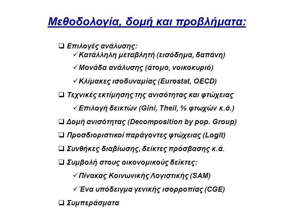 Μεθοδολογία, δομή και προβλήματα:  Επιλογές ανάλυσης:  Κατάλληλη μεταβλητή (εισόδημα, δαπάνη)  Μονάδα ανάλυσης (άτομο, νοικοκυριό)  Κλίμακες ισοδυναμίας (Eurostat, OECD)  Τεχνικές εκτίμησης της ανισότητας και φτώχειας  Επιλογή δεικτών (Gini, Theil, % φτωχών κ.ά.)  Δομή ανισότητας (Decomposition by pop.