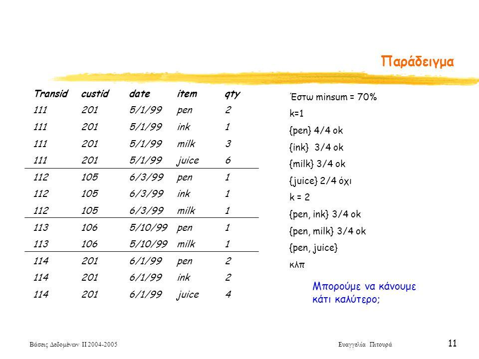 Βάσεις Δεδομένων ΙΙ 2004-2005 Ευαγγελία Πιτουρά 11 Παράδειγμα Transidcustiddateitemqty 1112015/1/99pen2 1112015/1/99ink1 1112015/1/99milk3 1112015/1/9