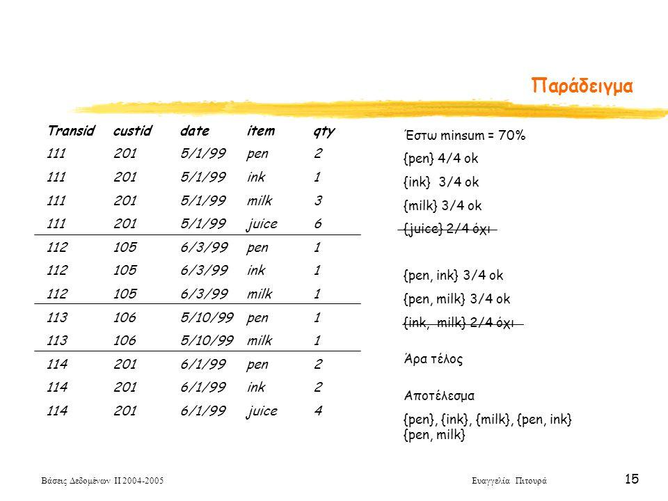 Βάσεις Δεδομένων ΙΙ 2004-2005 Ευαγγελία Πιτουρά 15 Παράδειγμα Transidcustiddateitemqty 1112015/1/99pen2 1112015/1/99ink1 1112015/1/99milk3 1112015/1/9