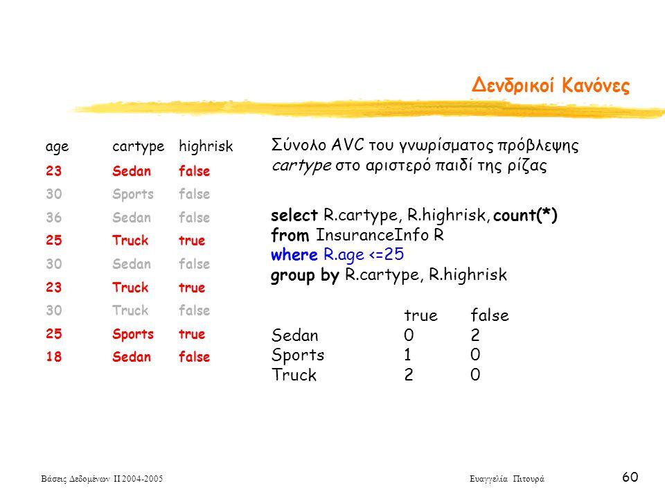 Βάσεις Δεδομένων ΙΙ 2004-2005 Ευαγγελία Πιτουρά 60 Δενδρικοί Κανόνες agecartypehighrisk 23Sedanfalse 30Sportsfalse 36Sedanfalse 25Trucktrue 30Sedanfal