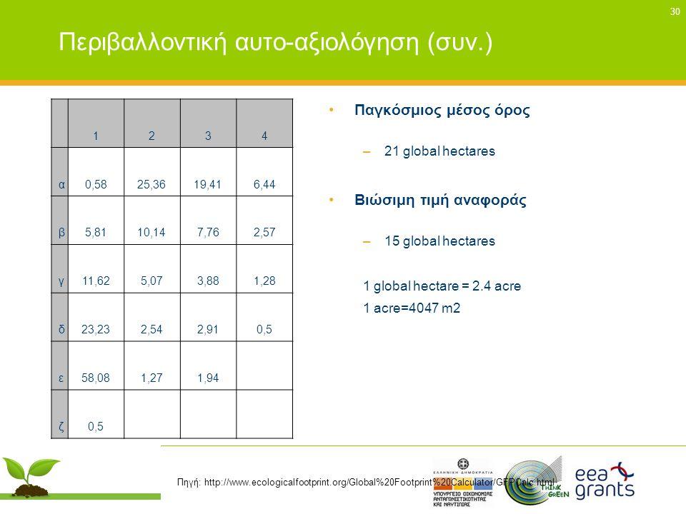 30 Περιβαλλοντική αυτο-αξιολόγηση (συν.) •Παγκόσμιος μέσος όρος –21 global hectares •Βιώσιμη τιμή αναφοράς –15 global hectares 1 global hectare = 2.4