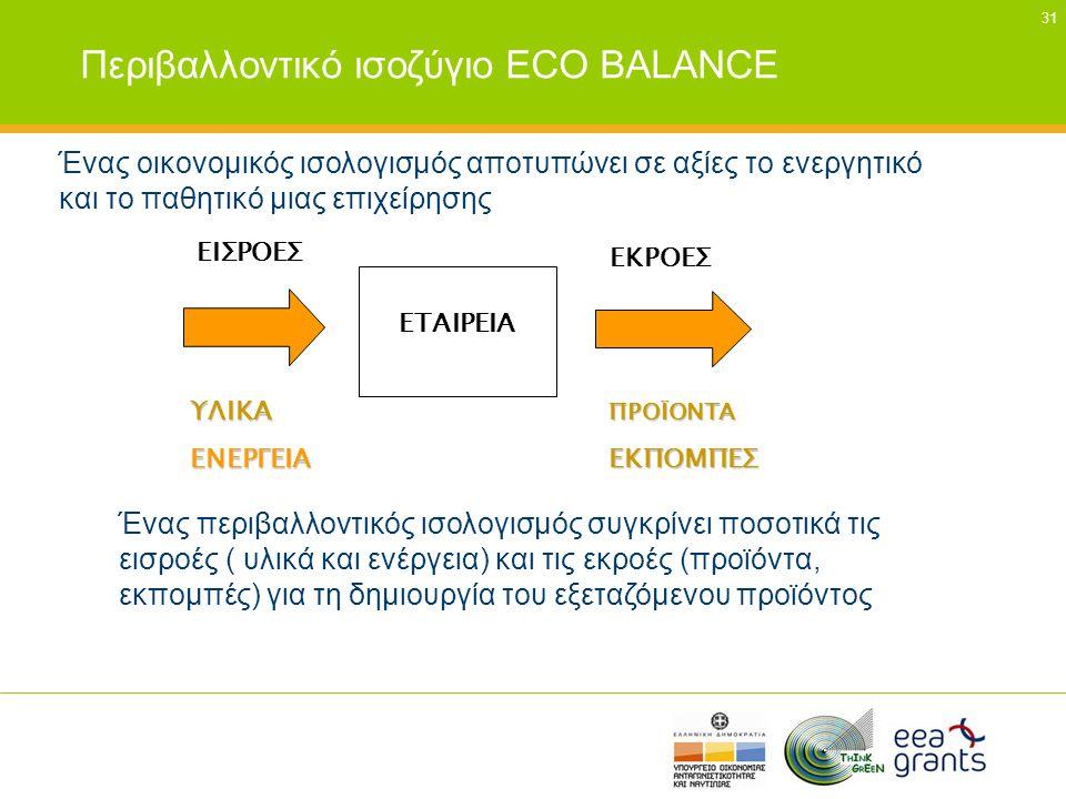 31 Περιβαλλοντικό ισοζύγιο ECO BALANCE Ένας οικονομικός ισολογισμός αποτυπώνει σε αξίες το ενεργητικό και το παθητικό μιας επιχείρησης ΕΙΣΡΟΕΣ ΕΚΡΟΕΣ