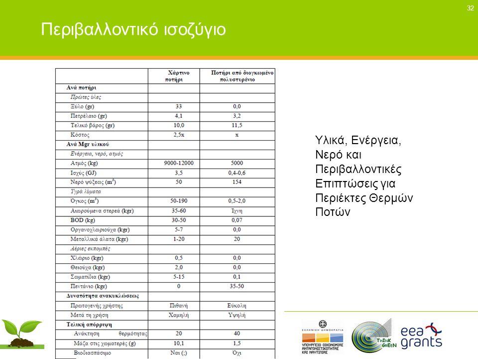 32 Περιβαλλοντικό ισοζύγιο Υλικά, Ενέργεια, Νερό και Περιβαλλοντικές Επιπτώσεις για Περιέκτες Θερμών Ποτών