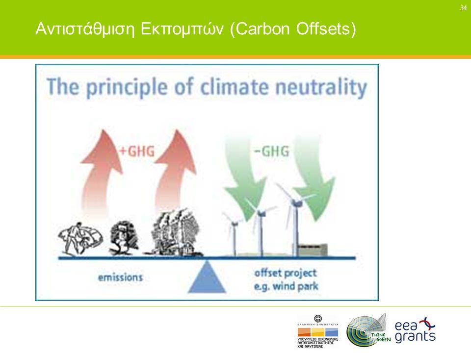 34 Αντιστάθμιση Εκπομπών (Carbon Offsets)
