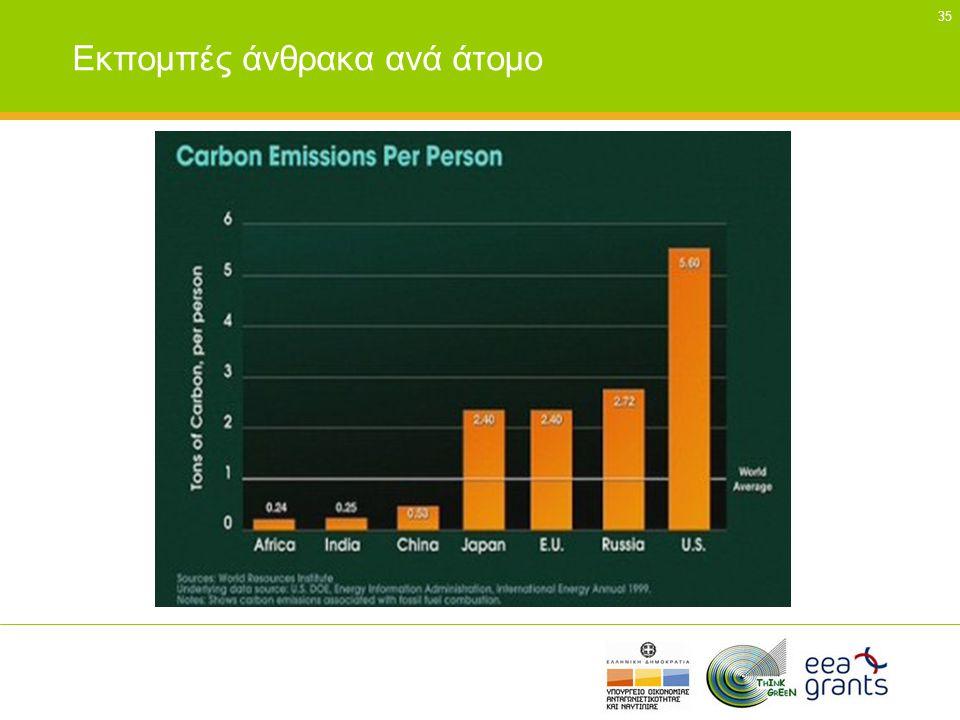 35 Εκπομπές άνθρακα ανά άτομο