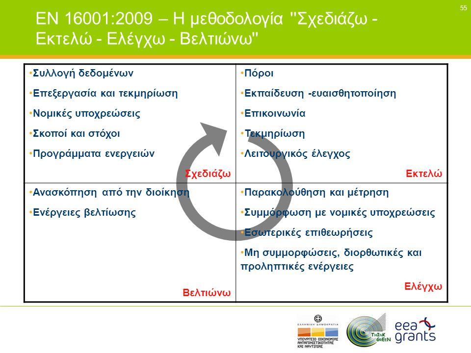 55 EN 16001:2009 – Η μεθοδολογία ''Σχεδιάζω - Εκτελώ - Ελέγχω - Βελτιώνω'' •Συλλογή δεδομένων •Επεξεργασία και τεκμηρίωση •Νομικές υποχρεώσεις •Σκοποί
