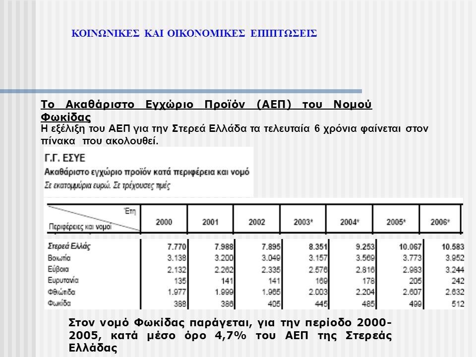 ΚΟΙΝΩΝΙΚΕΣ ΚΑΙ ΟΙΚΟΝΟΜΙΚΕΣ ΕΠΙΠΤΩΣΕΙΣ Το Ακαθάριστο Εγχώριο Προϊόν (ΑΕΠ) του Νομού Φωκίδας Η εξέλιξη του ΑΕΠ για την Στερεά Ελλάδα τα τελευταία 6 χρόν
