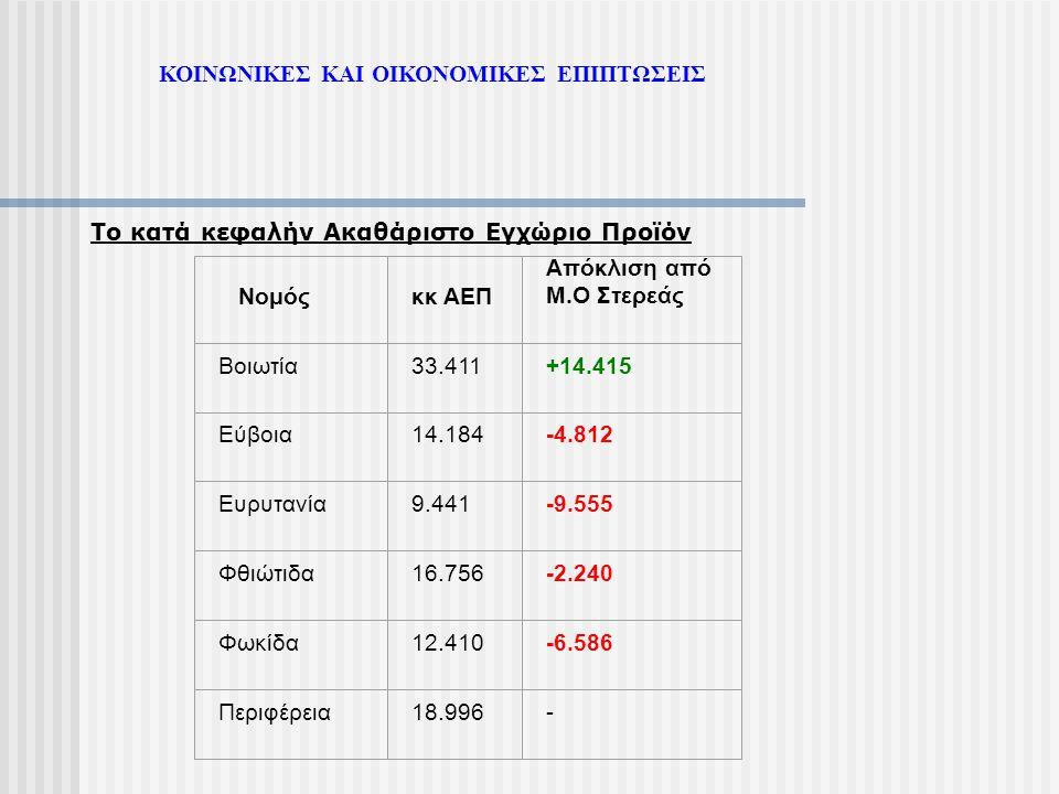 Το κατά κεφαλήν Ακαθάριστο Εγχώριο Προϊόν Νομόςκκ ΑΕΠ Απόκλιση από Μ.Ο Στερεάς Βοιωτία33.411+14.415 Εύβοια14.184-4.812 Ευρυτανία9.441-9.555 Φθιώτιδα16