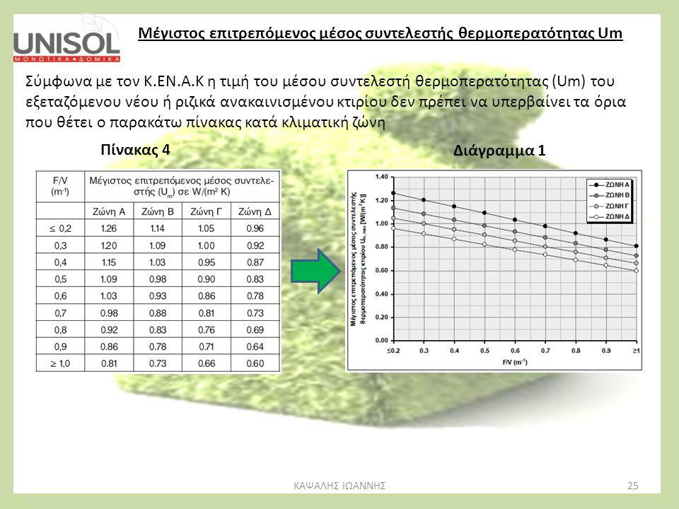 25ΚΑΨΑΛΗΣ ΙΩΑΝΝΗΣ Μέγιστος επιτρεπόμενος μέσος συντελεστής θερμοπερατότητας Um Σύμφωνα με τον Κ.ΕΝ.Α.Κ η τιμή του μέσου συντελεστή θερμοπερατότητας (U