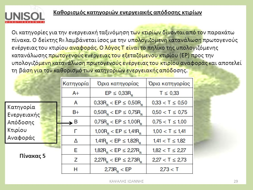 29ΚΑΨΑΛΗΣ ΙΩΑΝΝΗΣ Καθορισμός κατηγοριών ενεργειακής απόδοσης κτιρίων Οι κατηγορίες για την ενεργειακή ταξινόμηση των κτιρίων δίνονται από τον παρακάτω