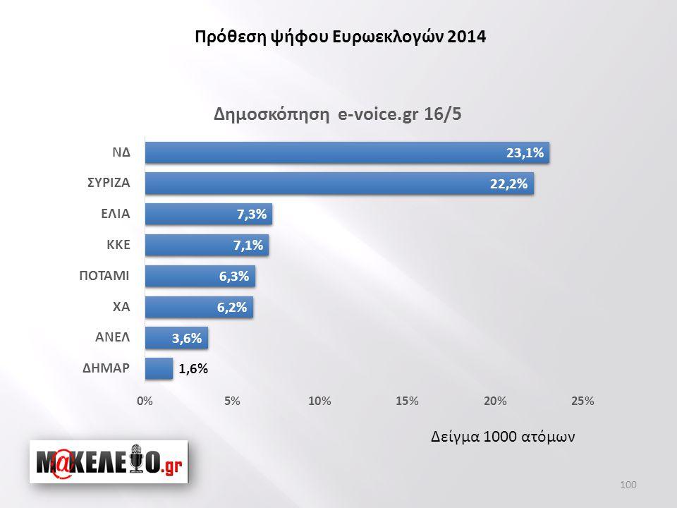 Δείγμα 1000 ατόμων Πρόθεση ψήφου Ευρωεκλογών 2014 100