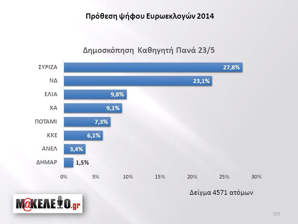 Δείγμα 4571 ατόμων Πρόθεση ψήφου Ευρωεκλογών 2014 101