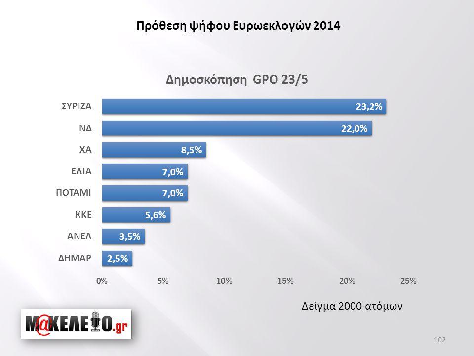 Δείγμα 2000 ατόμων Πρόθεση ψήφου Ευρωεκλογών 2014 102