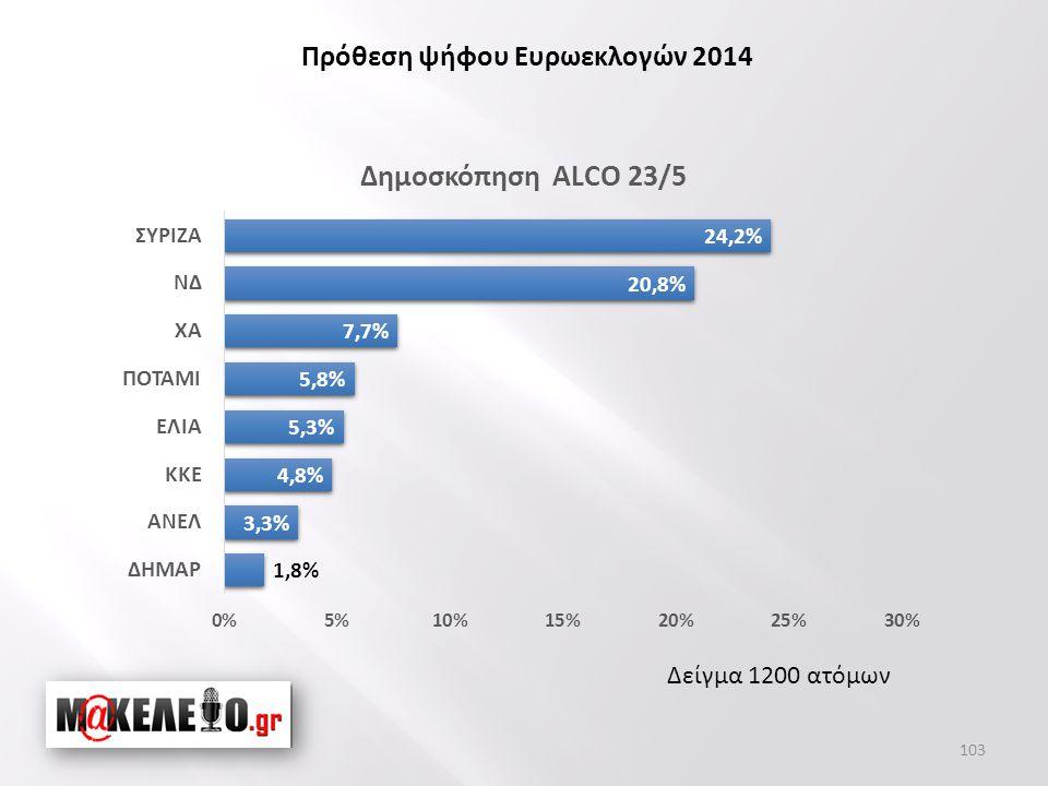Δείγμα 1200 ατόμων Πρόθεση ψήφου Ευρωεκλογών 2014 103