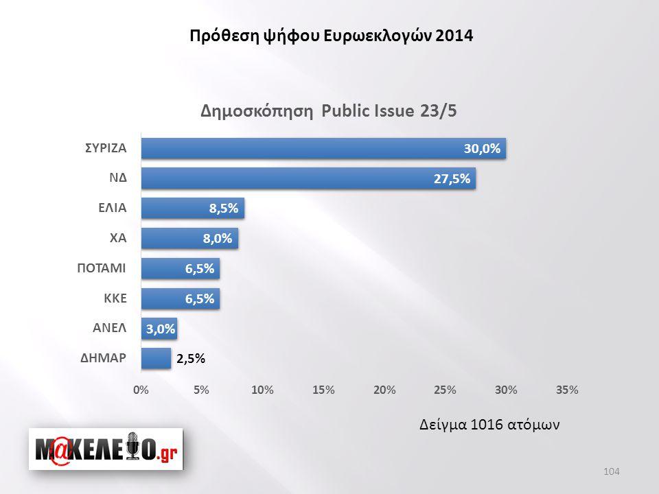 Δείγμα 1016 ατόμων Πρόθεση ψήφου Ευρωεκλογών 2014 104