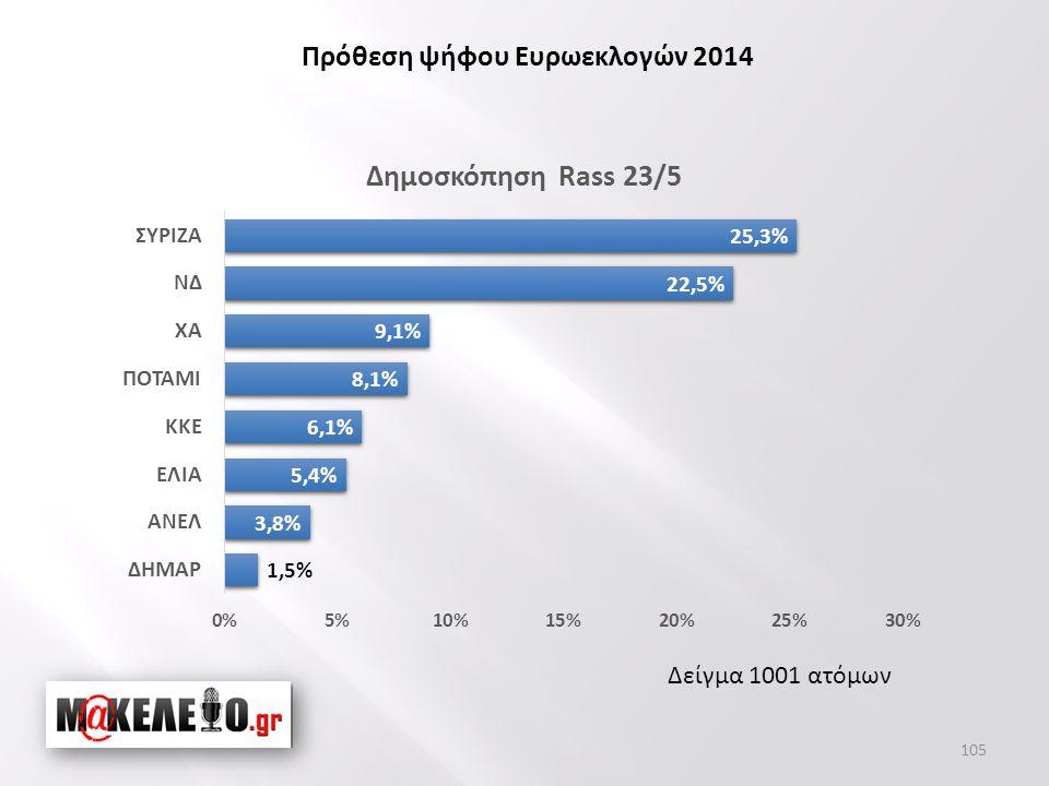 Δείγμα 1001 ατόμων Πρόθεση ψήφου Ευρωεκλογών 2014 105