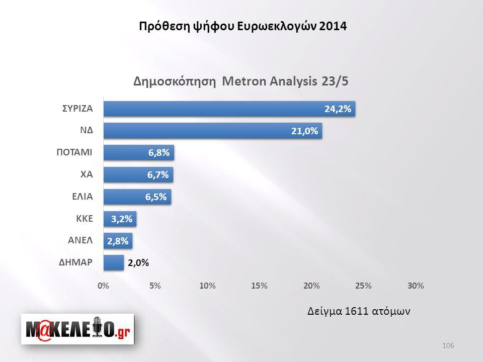 Δείγμα 1611 ατόμων Πρόθεση ψήφου Ευρωεκλογών 2014 106