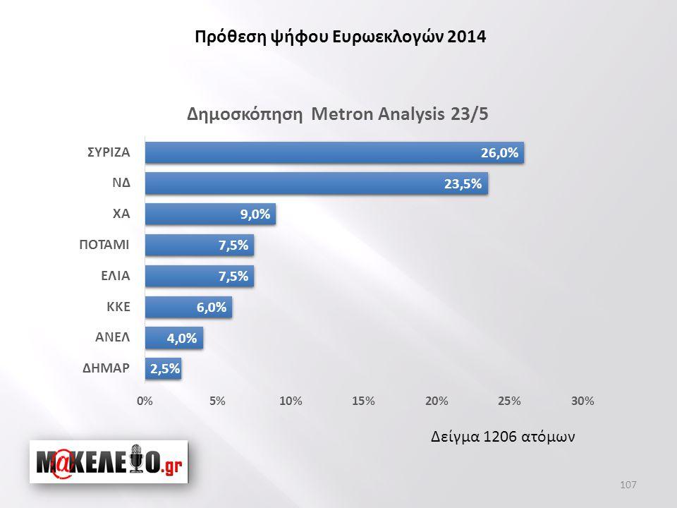 Δείγμα 1206 ατόμων Πρόθεση ψήφου Ευρωεκλογών 2014 107