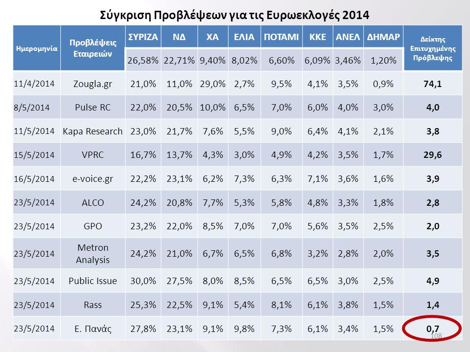 Ημερομηνία Προβλέψεις Εταιρειών ΣΥΡΙΖΑΝΔΧΑΕΛΙΑΠΟΤΑΜΙΚΚΕΑΝΕΛΔΗΜΑΡ Δείκτης Επιτυχημένης Πρόβλεψης 26,58%22,71%9,40%8,02%6,60%6,09%3,46%1,20% 11/4/2014 Zougla.gr21,0%11,0%29,0%2,7%9,5%4,1%3,5%0,9%74,1 8/5/2014 Pulse RC22,0%20,5%10,0%6,5%7,0%6,0%4,0%3,0%4,0 11/5/2014 Kapa Research23,0%21,7%7,6%5,5%9,0%6,4%4,1%2,1%3,8 15/5/2014 VPRC16,7%13,7%4,3%3,0%4,9%4,2%3,5%1,7%29,6 16/5/2014 e-voice.gr22,2%23,1%6,2%7,3%6,3%7,1%3,6%1,6%3,9 23/5/2014 ALCO24,2%20,8%7,7%5,3%5,8%4,8%3,3%1,8%2,8 23/5/2014 GPO23,2%22,0%8,5%7,0% 5,6%3,5%2,5%2,0 23/5/2014 Metron Analysis 24,2%21,0%6,7%6,5%6,8%3,2%2,8%2,0%3,5 23/5/2014 Public Issue30,0%27,5%8,0%8,5%6,5% 3,0%2,5%4,9 23/5/2014 Rass25,3%22,5%9,1%5,4%8,1%6,1%3,8%1,5%1,4 23/5/2014 Ε.