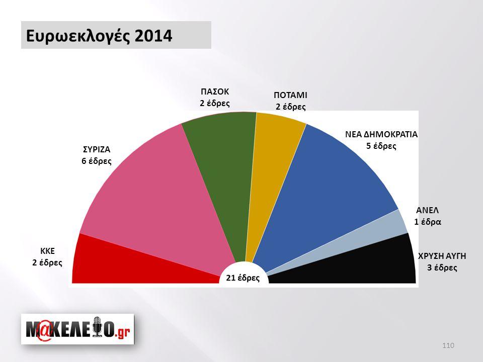 110 Ευρωεκλογές 2014 ΚΚΕ 2 έδρες ΣΥΡΙΖΑ 6 έδρες ΠΑΣΟΚ 2 έδρες ΠΟΤΑΜΙ 2 έδρες ΝΕΑ ΔΗΜΟΚΡΑΤΙΑ 5 έδρες ΑΝΕΛ 1 έδρα ΧΡΥΣΗ ΑΥΓΗ 3 έδρες